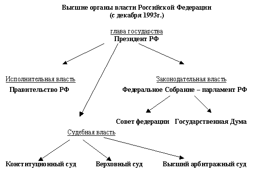 Составьте схему высших органов государственной власти рф