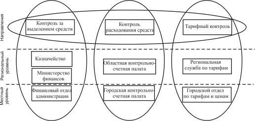 Контроль в организации в схемах