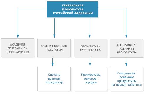 Прокурор нижнеломовского района пензенской области