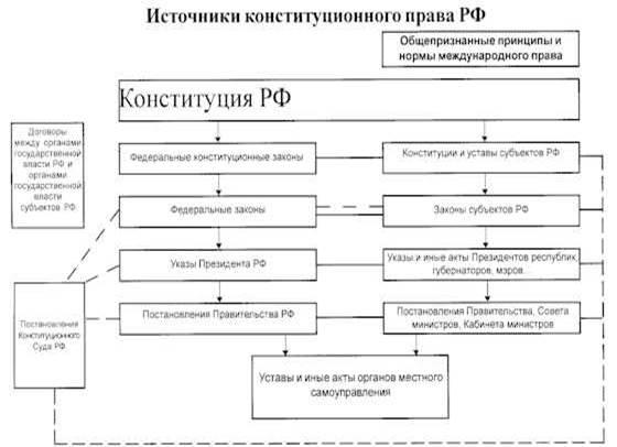 Схема иерархии источников экологического права5