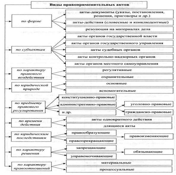 Как сделать анализ нормативного правового акта