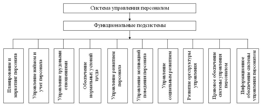 Подсистема управления персоналом схема