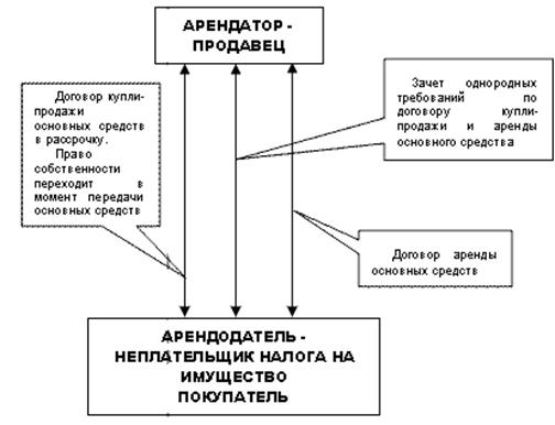 Договор международной купли продажи товаров