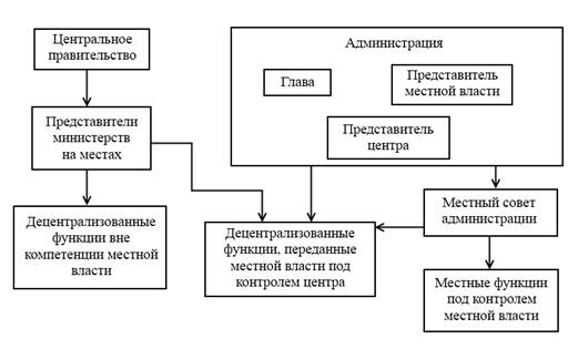 Анализ деятельности органов местного самоуправления муниципального  Данная модель соединяет в себе черты 3 х других основных моделей муниципального управления Континентальной Англосаксонской и Социалистической Структура