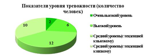 Анализ результатов коррекционной программы контрольный  На основании результатов данной методики мы выявили из 30 детей