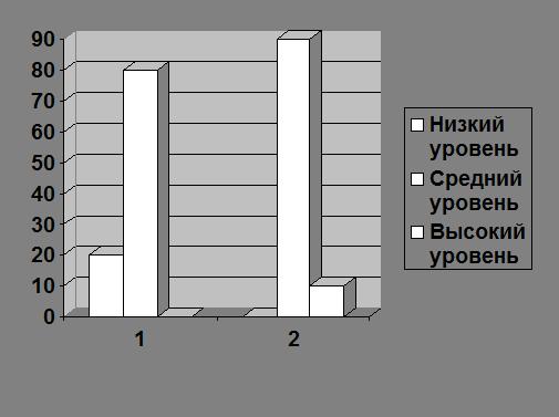 Оценка эффективности программы коррекционно развивающих игр  Сравнение уровней развития основных свойств внимания у детей с речевыми нарушениями констатирующий и контрольный эксперимент