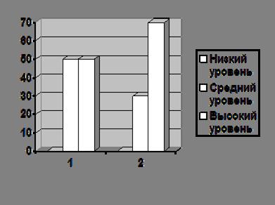 Оценка эффективности программы коррекционно развивающих игр  Сравнение уровней развития объема внимания констатирующий и контрольный эксперимент