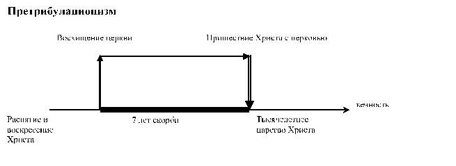 Традиционная точка зрения на хронологию последних событий мира  Приложение 1 в конце диплома Существуют несколько точек зрения на хронологию Они представлены ниже в виде схем