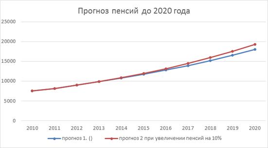 Что будет с пенсиями до 2020 года