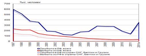 Статистическая оценка миграции населения РФ, Общее изучение миграции населения - Статистика миграции населения
