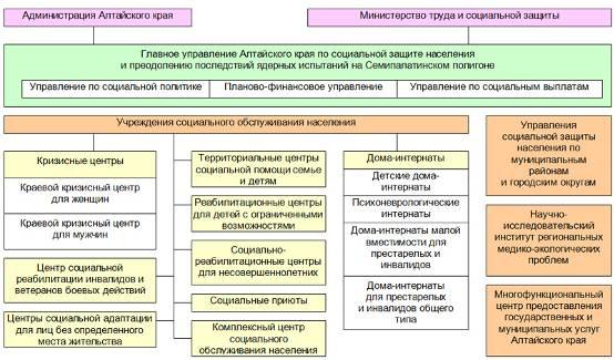 управление труда министерства социальной защиты населения хабаровского края вкусный торт, сделайте