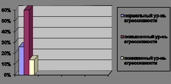 определение уровня агрессивности опросник басса-дарки