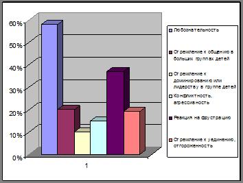 Контрольная диагностика влияния детско родительских отношений на  Контрольная диагностика влияния детско родительских отношений на социальную адаптацию дошкольников