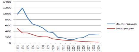 Миграции населения, Виды и характеристика миграции населения - Демография миграции