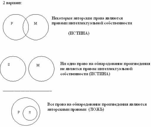 Фигуры силлогизма круговые схемы