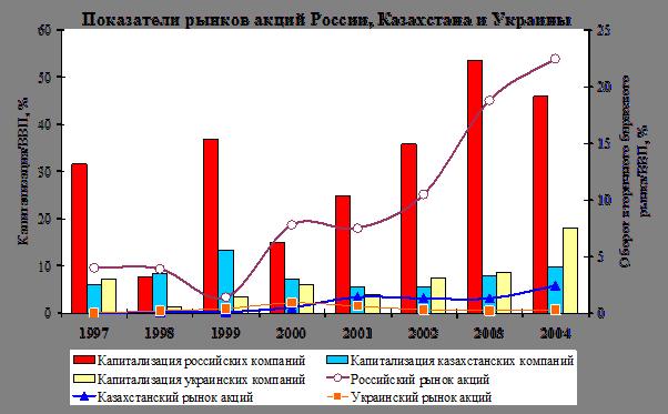 Рынок ценных бумаг рф проблемы перспективы развития