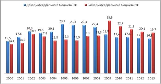 Таблица статистики пенсионных фондов