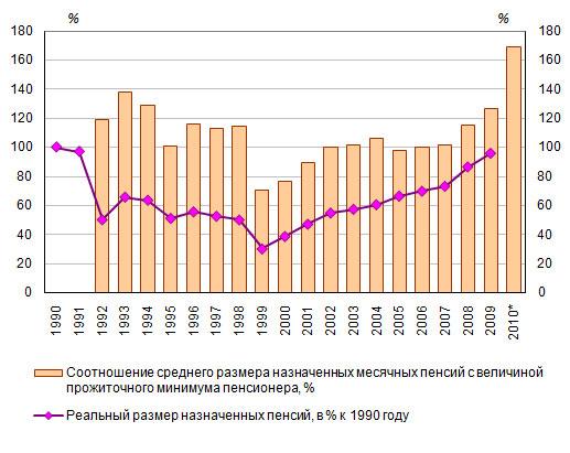 Расчете пенсии сотрудников мвд в 2012 г.