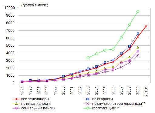 Сколько пенсии получает герой россии