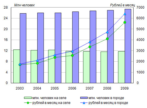 Размер средней военной пенсии в россии