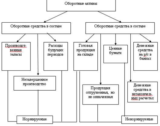 Контроль качества продукции и услуг Контрольная работа Контрольная работа структура оборотного капитала предприятия