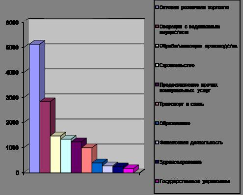 КОМПЬЮТЕРНОЕ ОБЕСПЕЧЕНИЕ ПРОЕКТА Совершенствование системы  Рисунок 12 Пример диаграммы в microsoft excel В ходе выполнения данного дипломного проекта