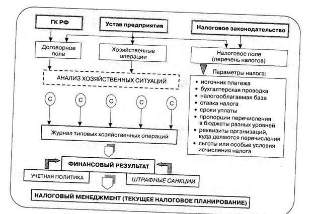Налоговые схемы в налоговом планировании