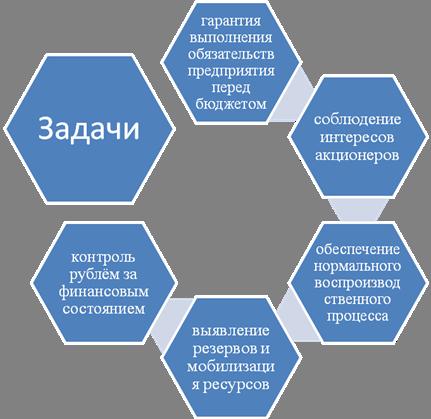 Финансовом управлении предприятием цели и задачи финансового планирования и прогнозирования на предприятии
