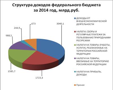 Структура доходов федерального бюджета на 2011-2014 год