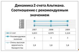 Используя исходные данные рассчитайте z счет альтмана
