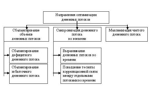 1 управление денежными потоками на предприятии