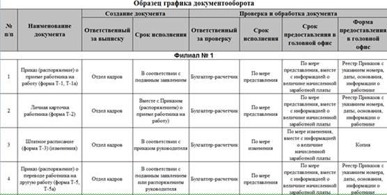 График документооборота в доу