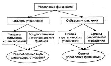 Функциональные элементы управления финансами