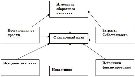 Этапы финансового планирования