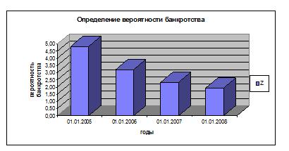 Антикризисное управление финансами при угрозе банкротства
