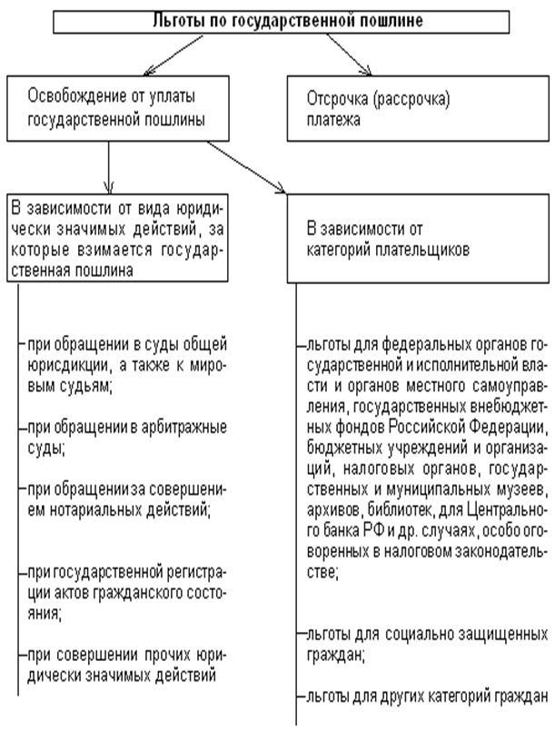 льготы при оплате госпошлины в суд общей юрисдикции выпуска: