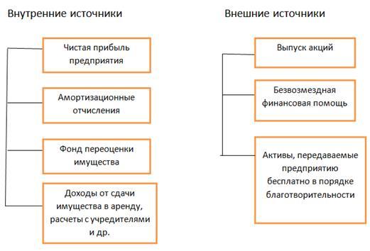 Источники финансирования предприятий подразделяются на внутренние (собственный капитал) и внешние