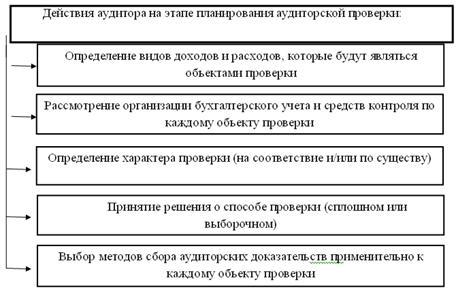 аудит использования прибыли шпаргалка