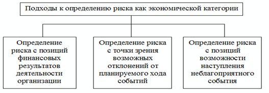 Финансовый риск связан со структурой источников финансирования