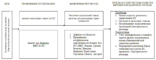 Заключение Структурно логическая схема контрольной работы Список  Список использованной литературы