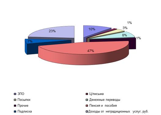 Государственная пенсия повышение 2012