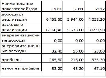 Налог на прибыль ставка 2011