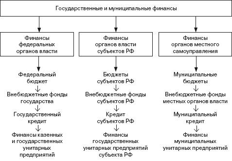государственные финансы и их структура страница Полезно знать