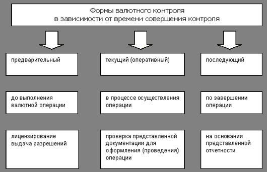 Лекции по валютному контролю