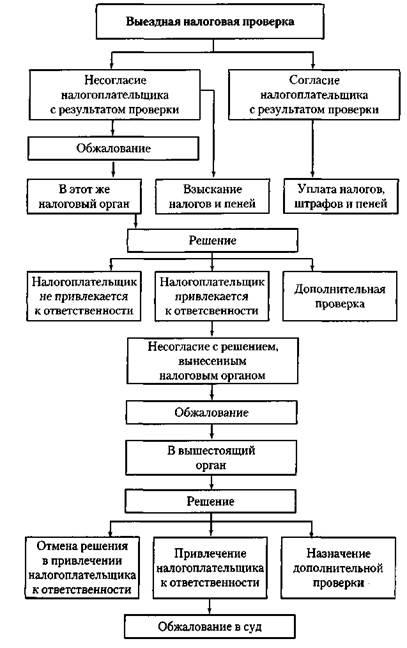 Малахов выездно отдел в налоговой Отметить