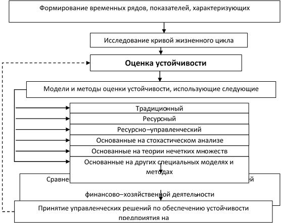 Управление ликвидностью предприятия технический управленческий подходы