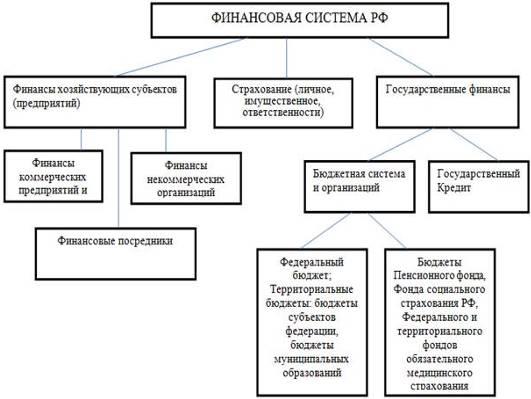 белье элементы в структуре финанмов хозяйствующих субъектов серия адаптирована