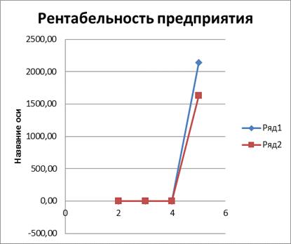 Прибыль и рентабельность курсовая работа Прибыль и рентабельность предприятий курсовая