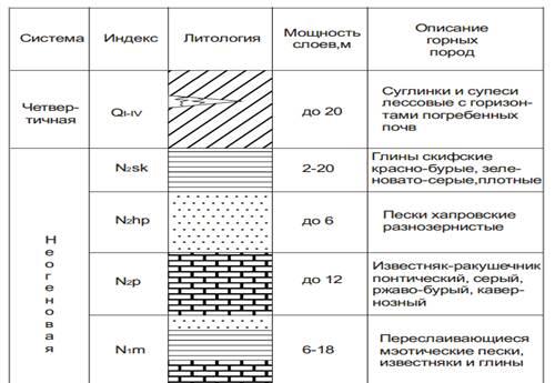 Гидрогеологическая стратификация Астраханского свода