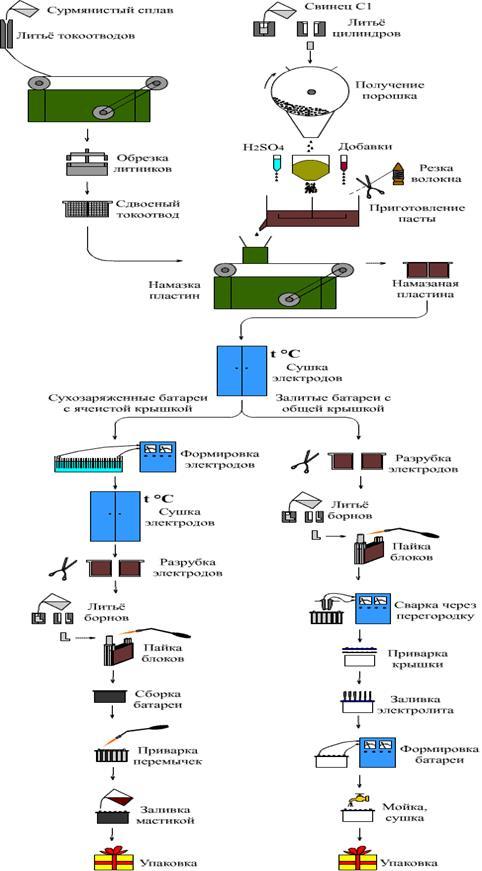 Технологическая схема аккумулятора
